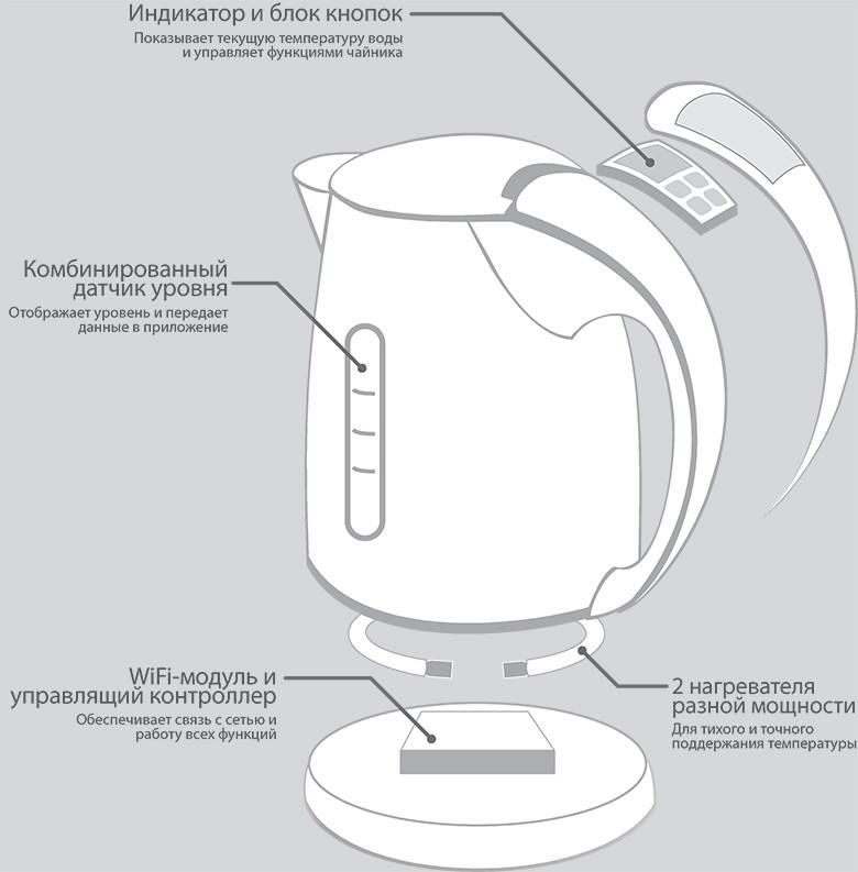Как сделан электрический чайник 675