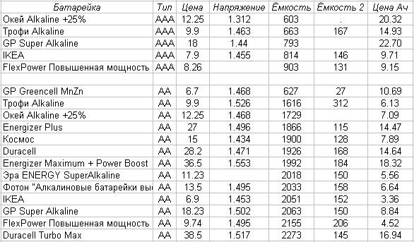 Батарейки DURACELL (АА) LR6-2BL BASIC 12 шт