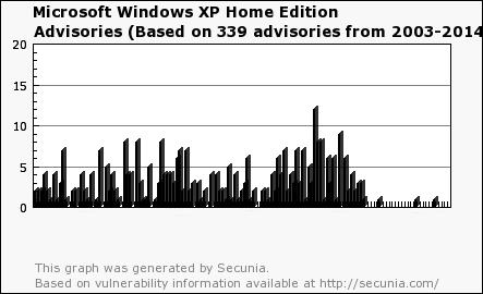 Чем грозит окончание поддержки Windows XP